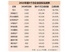 1-4月中国房企销售金额TOP100:碧桂园、万科、恒大均超2000亿