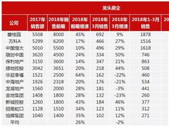 2018重点房企销售成长榜:中小房企规模增速为龙头房企2倍