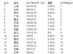 5000亿GDP城市增至39个 中西部城市GDP排名上升快