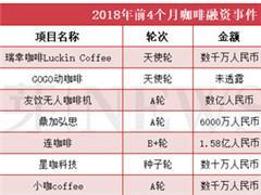 舌尖上的投资!前4月咖啡、茶饮、生鲜等品牌融资盘点