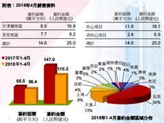 首创置业4月签约金额约25亿元 收购天津北辰项目