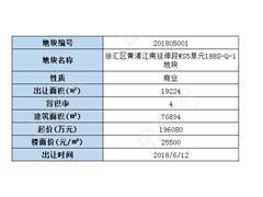 上海徐汇区19.6亿挂牌出让1宗商办地 计容面积7.69万�O
