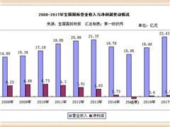 维格娜丝拟出售宝国国际股票 预计增收约1.8亿港元