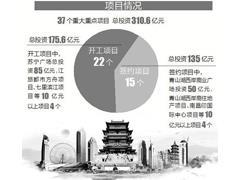 2018南昌东湖区集中开工(签约)项目达37个:苏宁广场、江旅都市方舟等