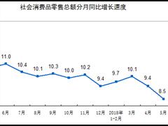 统计局:5月社会消费品零售总额30359亿 同比名义增长8.5%