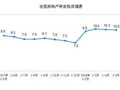 统计局:1-5月房地产开发投资41420亿 同比名义增长10.2%