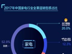618大局已定 众品牌商贺苏宁家电第一