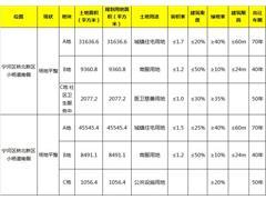 天津6.8亿挂牌宁河桥北2宗商住地 均设置最高限价并竞自持