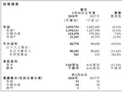 翠华控股全年净利润同比下滑11.4% 新开8间翠华餐厅