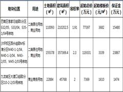 土地快讯:今日重庆主城集中供应三宗商业用地 供应总面积约28.8万㎡
