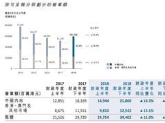 周大福2018财政年纯利增34% 净增加204个零售点