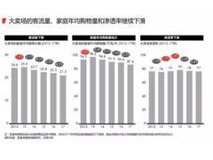 2018中国购物者报告:消费升级、大卖场份额继续下滑、电商成最大赢家