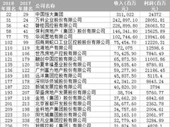 2018中国500强排行榜:房地产行业上榜最多 京东冲进第18位