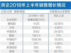 31家上市房企公布半年业绩 销售2.5万亿同比增长36.2%