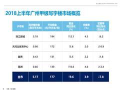 广州甲级写字楼空置率创5年来新低 下半年租金看涨