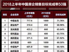 上半年房企销售目标完成率50强:进击的中国金茂 低调的碧桂园