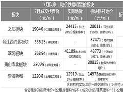 杭州七月推地潮开启:不少板块地价下滑 有地块无人报名