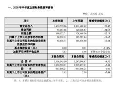永辉超市上半年营收增长净利下滑 新开44家超市、19家超级物种