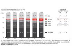 中国快消市场销售额增速6年来首次增长 电商仍是重要增长动力