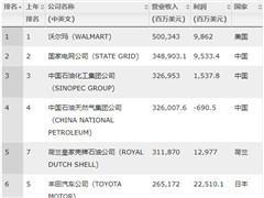 2018财富世界500强:沃尔玛居榜首 京东、阿里排名大幅提升