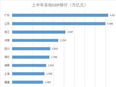 19省上半年GDP排行:广东、江苏继续领跑 江西超越天津