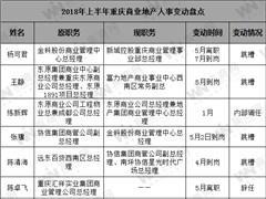 2018年上半年重庆商业地产人事变动:涉及金科、协信、东原等企业