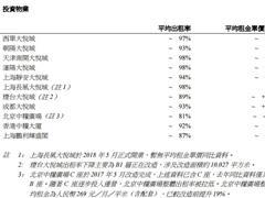 大悦城地产上半年合同销售额49.88亿 成都大悦城租金单价升幅最大