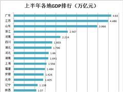 28省半年GDP排行:四川、湖北超河北 重庆、天津增速大放缓