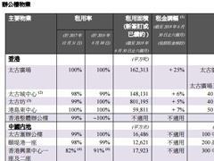 太古地产上半年零售物业均实现正增长 广州太古汇增长11.8%