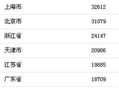 上半年居民收入榜出炉 上海、北京人均可支配收入突破3万