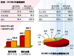 首创置业上半年签约金额约360.7亿元 首次进军广州