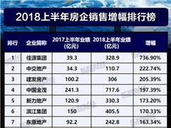 2018上半年中国房企销售额增幅榜 中交地产、中国金茂等排前十
