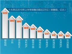 房企半年销售业绩冲高:三巨头超万亿 中型房企增长明显