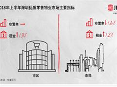 仲量联行:上半年深圳购物中心持续调整拉动人流 租金总体平稳