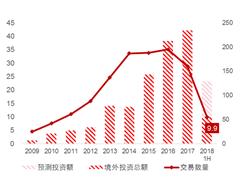二季度中国境外地产投资额创2015年以来新低 大宗收购几乎绝迹