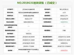 南京土拍:新城以底价3.4亿元拿下板桥商办地 将建超12万方的购物中心