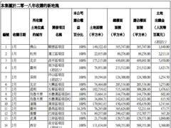 中国海外发展7月收购6幅地块 前7月共收购32幅地块