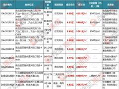 南昌年度土拍落幕:10地揽金72亿 华润综合体正式落地