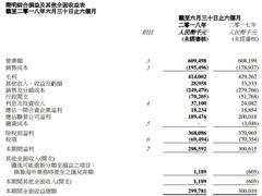 利福中国上半年净利1.77亿元 苏州久光销售额同比增加1.8%
