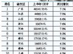 """上半年""""万亿GDP""""省份已达16个 广东、江苏突破4万亿"""