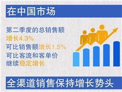 沃尔玛中国第2季度销售额增长4.3% 深化与京东线上合作