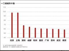 2018中国新商业城市十强:成都排名第四、内生型创新能力突出