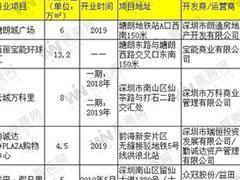 盘点|深圳西丽商圈升级 将迎来5个购物中心