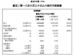 都市丽人:2018上半年营收23.39亿元 门店数量达到7368家