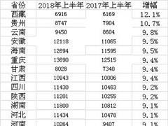 上半年居民收入榜:9省份超全国均线 内蒙古重庆领跑中西部