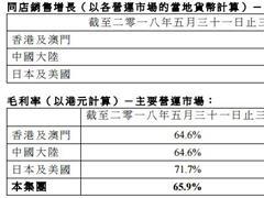 I.T一季度港澳同店销售增长13.6% 大陆跌4.2%