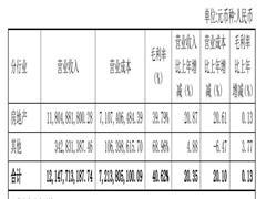世茂股份上半年营收121亿  济南、昆山等多地项目调整