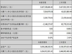 新华都2018上半年净利润下降83.23% 新开6店、关闭2店
