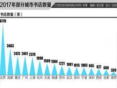 2017年全国城市书店数量排行榜:北京居首、成都第二