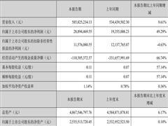 山东如意集团上半年营收5.86亿元,净利同比增长49.29%